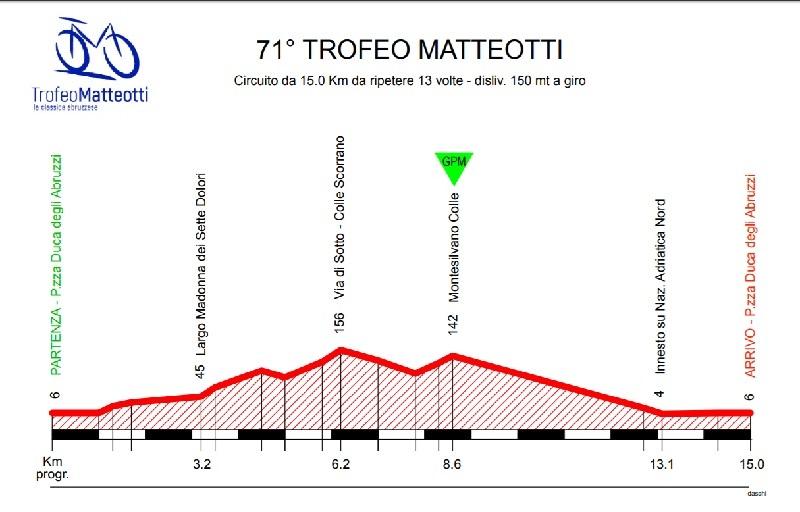 Trofeo Matteotti 2018 percorso con altimetria e start list della 71^ edizione