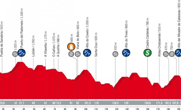 La Vuelta 2018 tappa 11 anteprima Provincia de Zamora – Ribeira Sacra