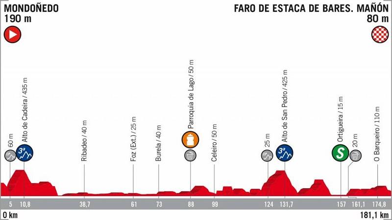 La Vuelta 2018 tappa 12 anteprima: Mondoñedo – Faro de Estaca de Bares