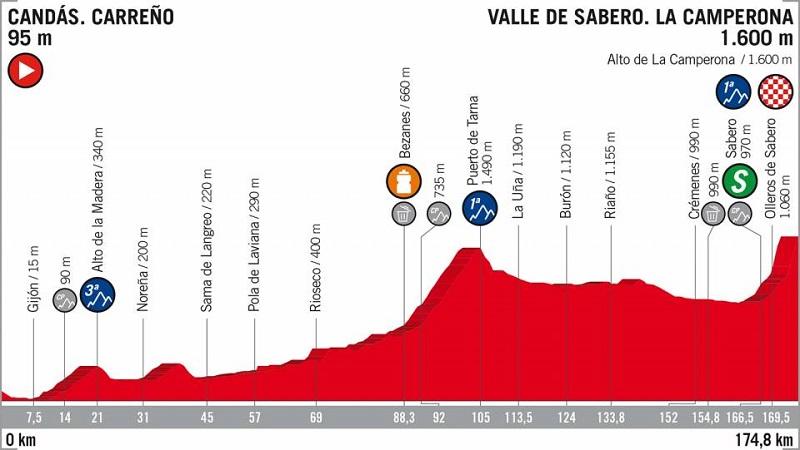 La Vuelta 2018 tappa 13 anteprima: arrivo in salita