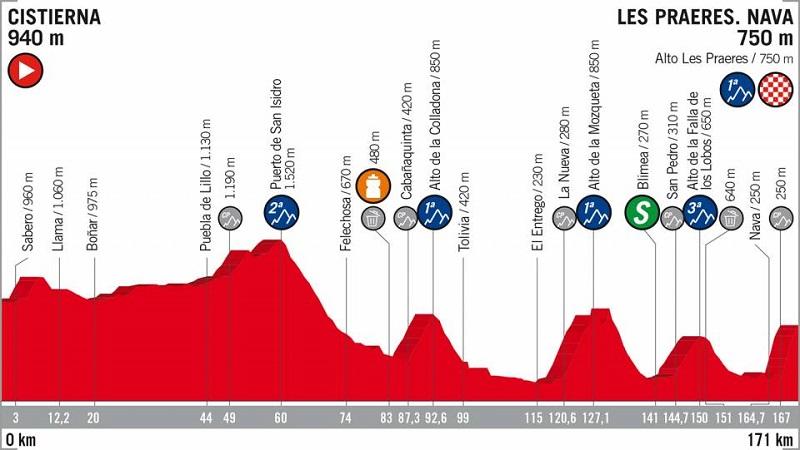 La Vuelta 2018 tappa 14 anteprima: ancora montagne!