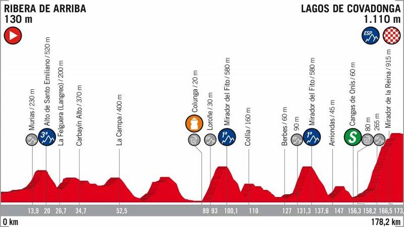 La Vuelta 2018 tappa 15 anteprima: terzo tappone di montagna prima del riposo