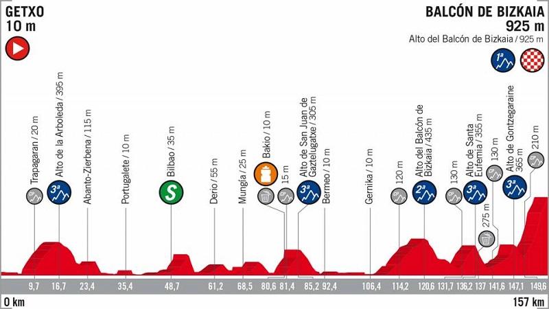 Vuelta a España 2018 tappa 17