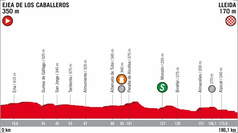 Vuelta a España 2018 tappa 18 anteprima: tutta pianura!