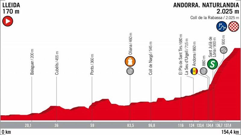 Vuelta a España 2018 tappa 19 anteprima