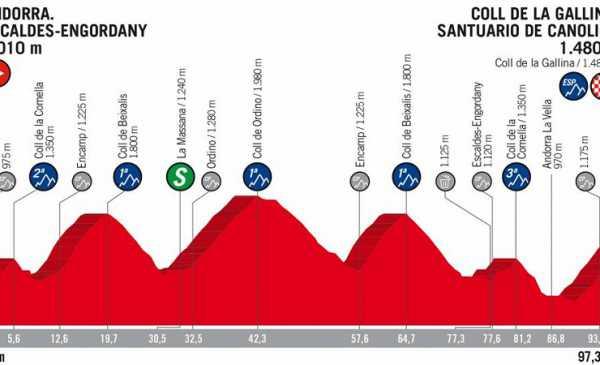 Vuelta a España 2018 tappa 20 anteprima