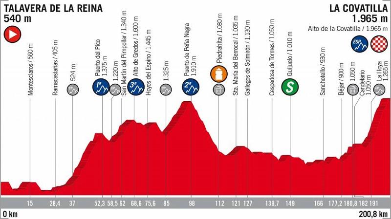 La Vuelta 2018 tappa 9 anteprima: arrivo al Covatilla
