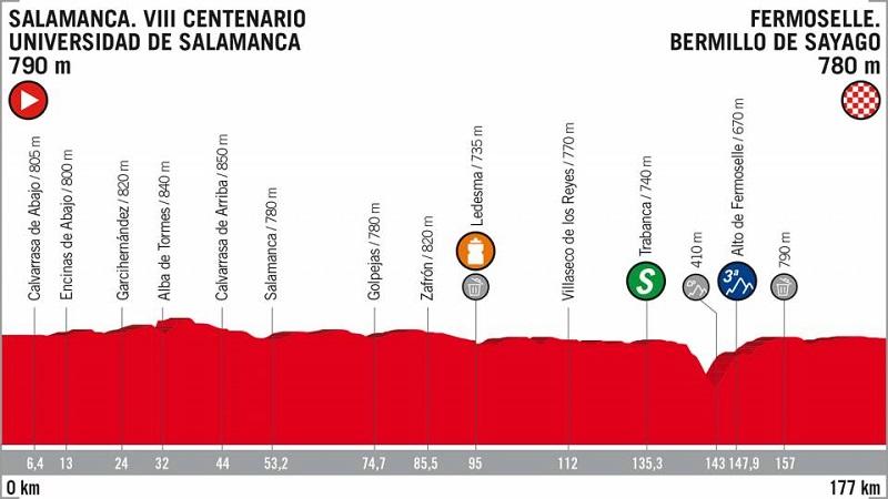 La Vuelta 2018 tappa 10 anteprima: a Fermoselle ancora una volata?