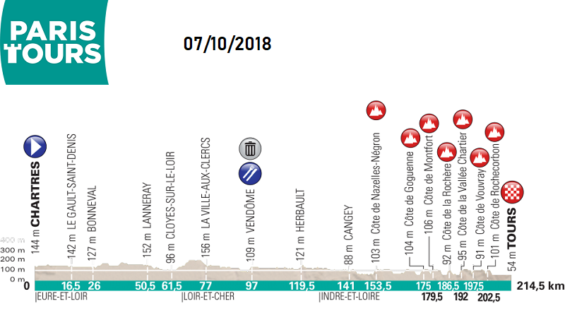 Paris – Tours Elite2018 percorso con altimetria e start list
