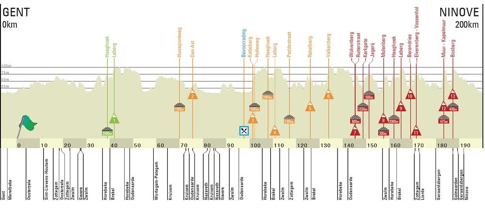 Omloop Het Nieuwsblad Elite2019 Altimetria