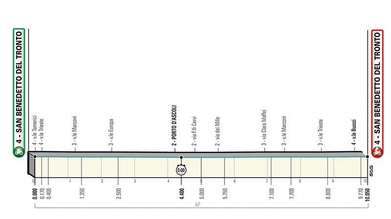 Tirreno Adriatico 2019 ordine di partenza e orari della crono squadre