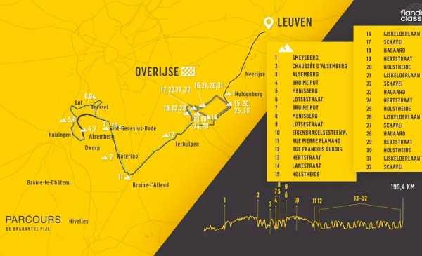 Brabantse Pijl – La Freccia del Brabante 2019: percorso, altimetria e start list
