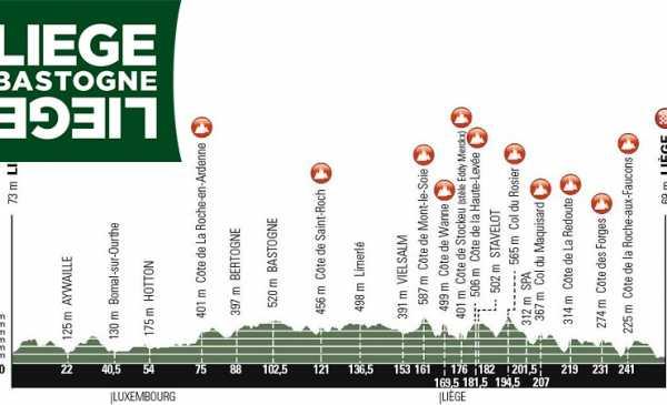 Liège-Bastogne-Liège 2019: percorso, altimetria e strat list – edizione 105