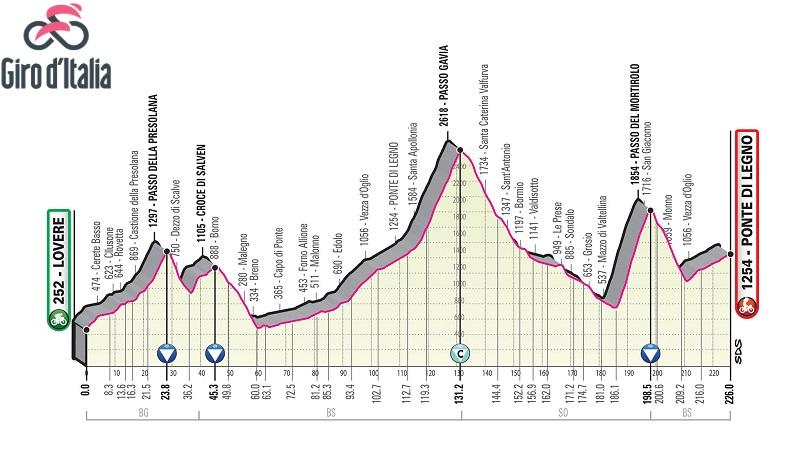 Giro d'Italia 2019 tutte le altimetrie dell'edizione 102