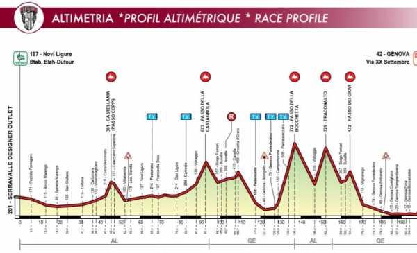 Giro dell'Appennino 2019: anteprima della 80^ edizione