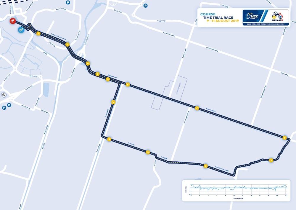 Campionati Europei di Ciclismo Strada 2019 - Planimetria Prova a Cronometro