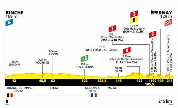 Tour de France 2019 – Anteprima tappa 3 Binche – Epernay, 215.00 km