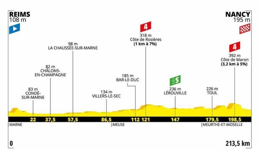 Tour de France 2019 - anteprima tappa 4 - Reims - Mancy, 213.50 km