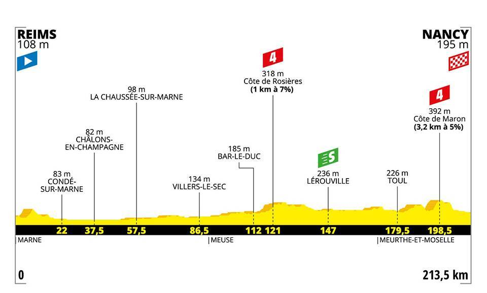 Tour de France 2019 - anteprima tappa 4 - Reims - Mancy, 213.50 km