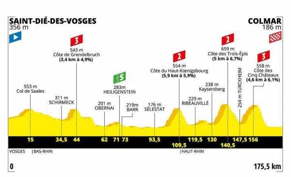 Tour de France 2019 – Anteprima tappa 5 – Saint-Dië-des-Vosges – Colmar, 175.50 km