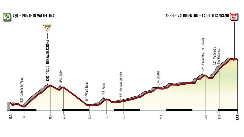 Giro Rosa 2019 Annemiek van Vleuten vince la tappa 5