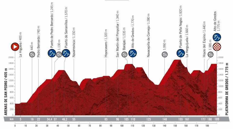 La Vuelta 2019 altimetrie: tutti i profili delle 21 tappe. Si corre da sabato 24 agosto a domenica 15 settembre 2019.