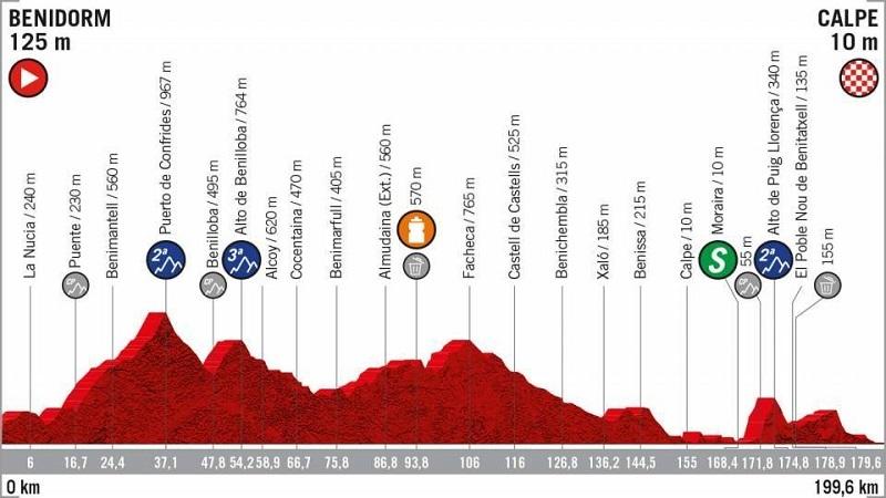 La Vuelta 2019 tappa 2 Benidorm > Calpe anteprima con percorso e altimetria