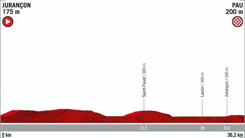 La Vuelta 2019: ordine di partenza e orari della crono Jurançon > Pau  Planimetria e altimetria