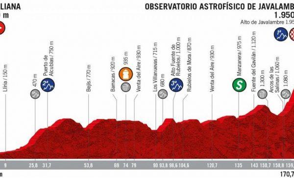 La Vuelta 2019 anteprima tappa 5 L' Eliana > Observatorio Astrofísico de Javalambre