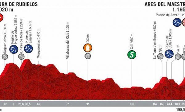 La Vuelta 2019 anteprima tappa 6 Mora de Rubielos > Ares del Maestrat