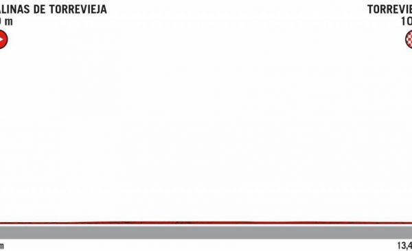 La Vuelta 2019 tappa 1 ordine di partenza con orari della Crono Squadre di Torrevieja