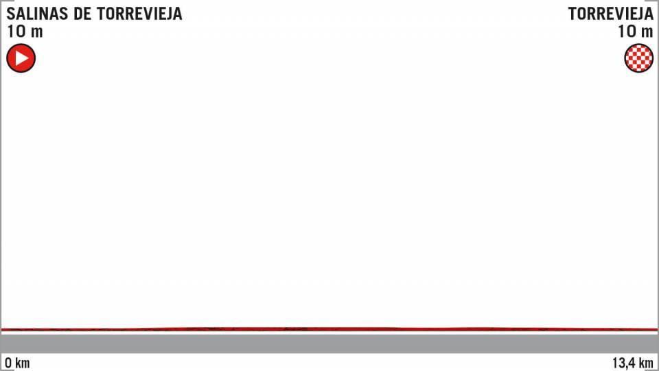 Tappa: 1 - 24 Agosto : Salinas de Torrevieja - Torrevieja TTT, 13.00 km- Team Time-Trial