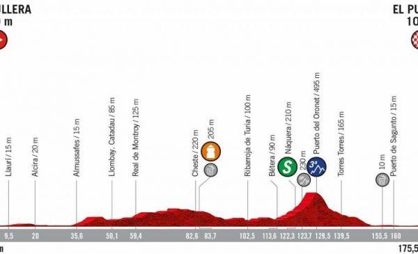 La Vuelta 2019 anteprima tappa 4 Cullera > El Puig