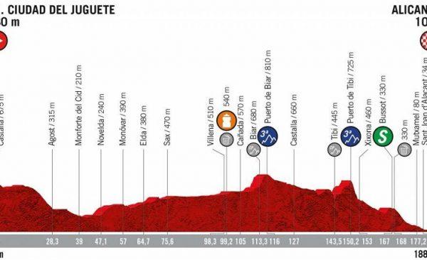 La Vuelta 2019 tappa 3 Ibi – Alicante: percorso e altimetrie