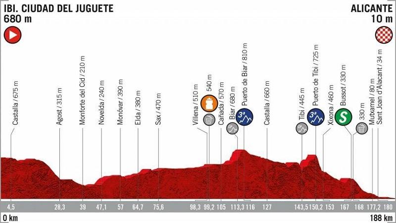 La Vuelta 2019 tappa 3 Ibi - Alicante: percorso e altimetrie