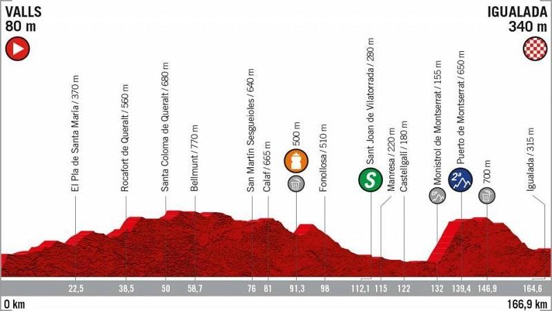 La Vuelta 2019 anteprima tappa 8 Valls > Igualada