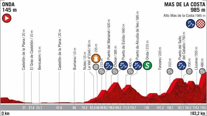 La Vuelta 2019 tappa 7 Onda > Mas de la Costa
