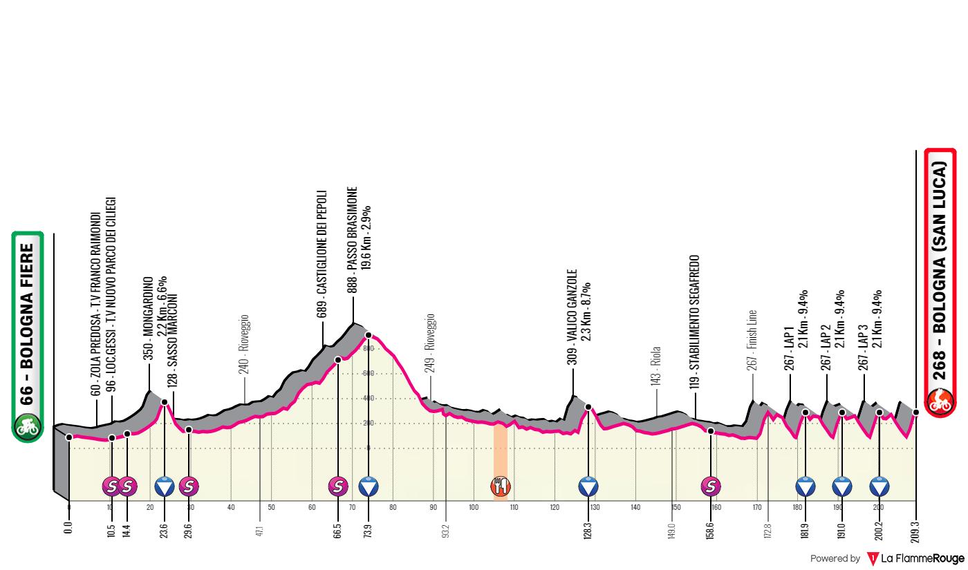 Giro dell'Emilia 2019: altimetria