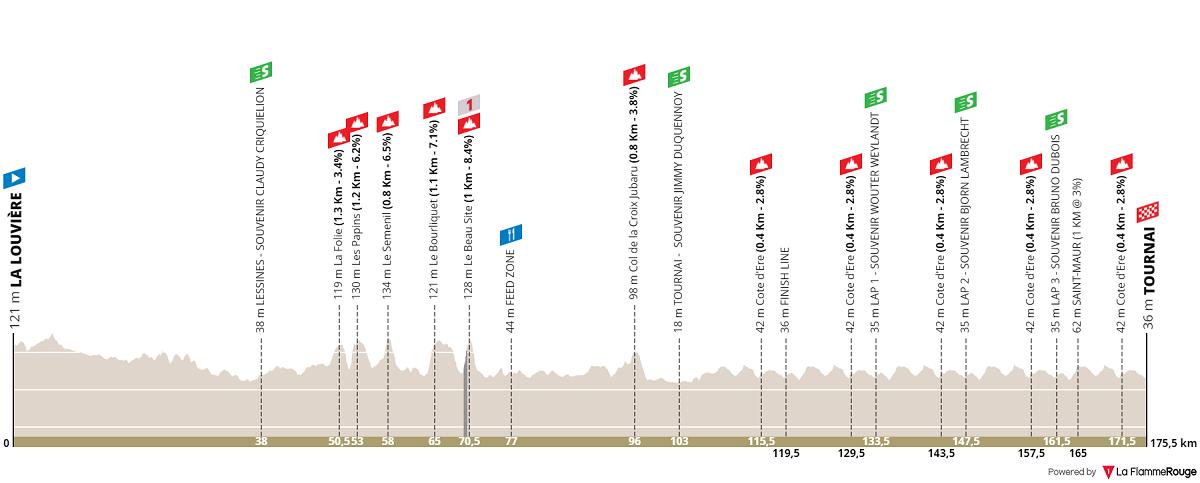 Tour de l'Eurométropole 2019 altimetria