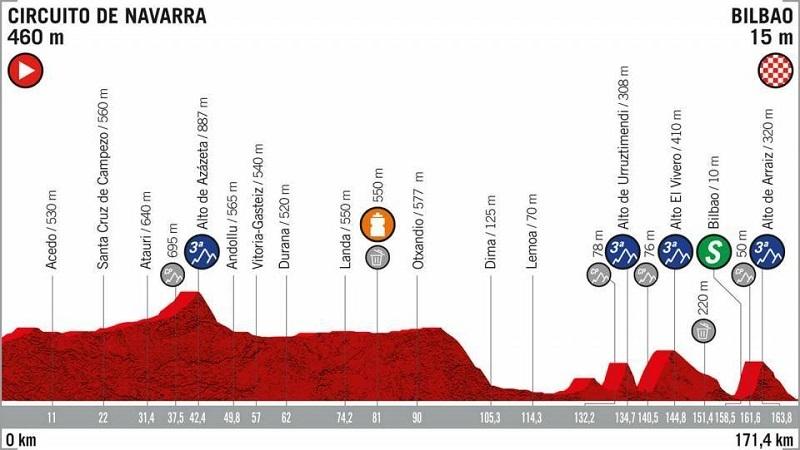 La Vuelta 2019 anteprima tappa 12 Circuito de Navarra > Bilbao