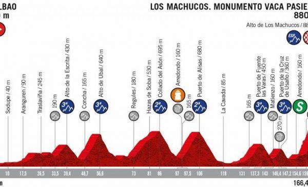 La Vuelta 2019 anteprima tappa 13 Bilbao > Los Machucos. Monumento Vaca Pasiega