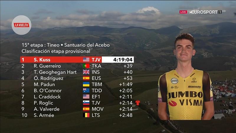 Vuelta 2019 tappa 15: vittoria di Kuss, solo Valverde resiste a Roglic che allunga ancora