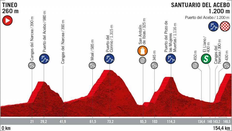 Vuelta 2019 anteprima tappa 15 Tineo > Santuario del Acebo