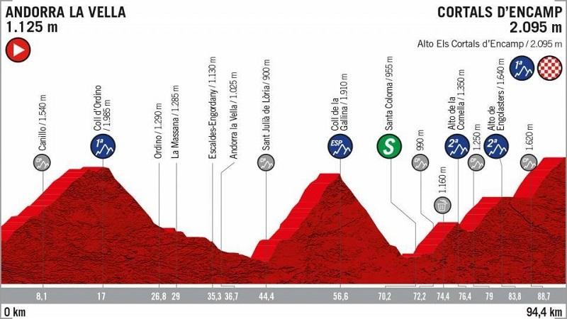 La Vuelta 2019 anteprima tappa 9 Andorra la Vella > Cortals d'Encamp
