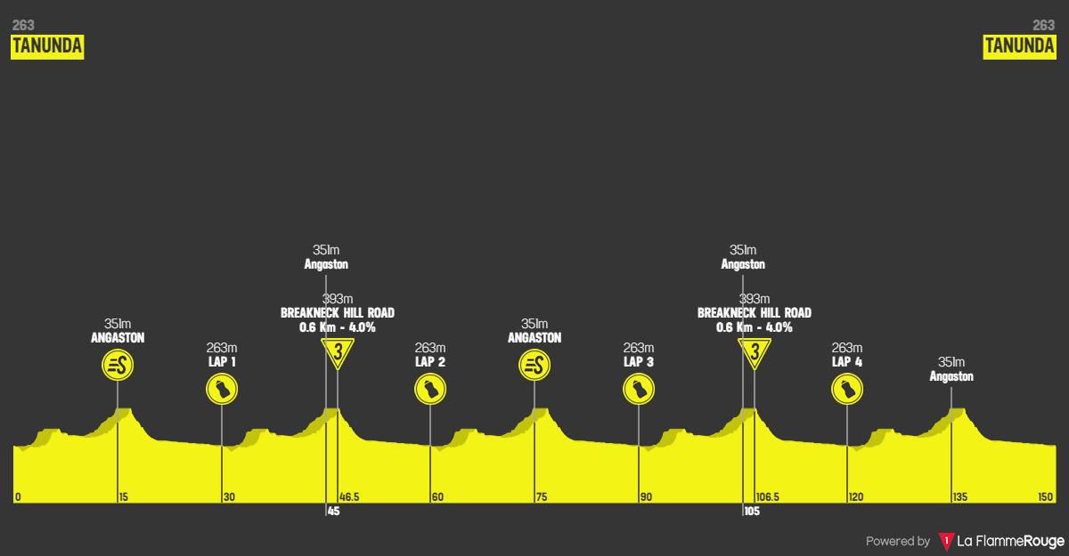 Santos Tour Down Under 2020 Stage 1