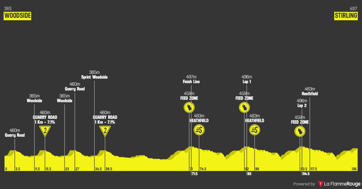 Santos Tour Down Under 2020 - Tappa 2 - 22 gennaio: Woodside  - Stirling- altimetria
