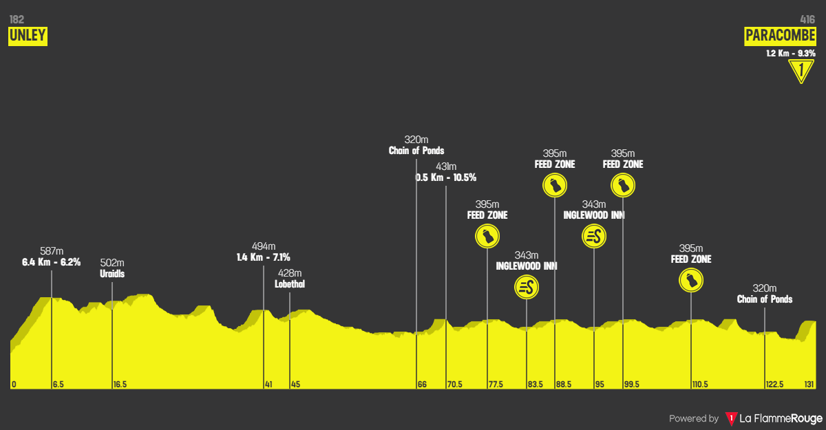 Santos Tour Down Under 2020 Tappa 3 - 23 gennaio: Unley - Paracombe - 131 km
