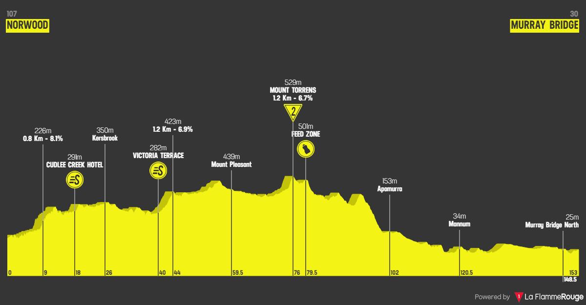 Santos Tour Down Under 2020 Tappa 4 - 24 gennaio Norwood - Murray Bridge,  altimetria
