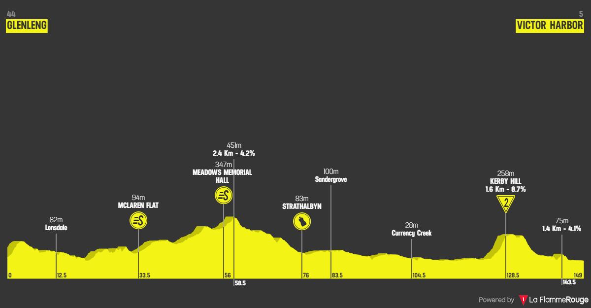 Santos Tour Down Under 2020 - Tappa 5 altimetria