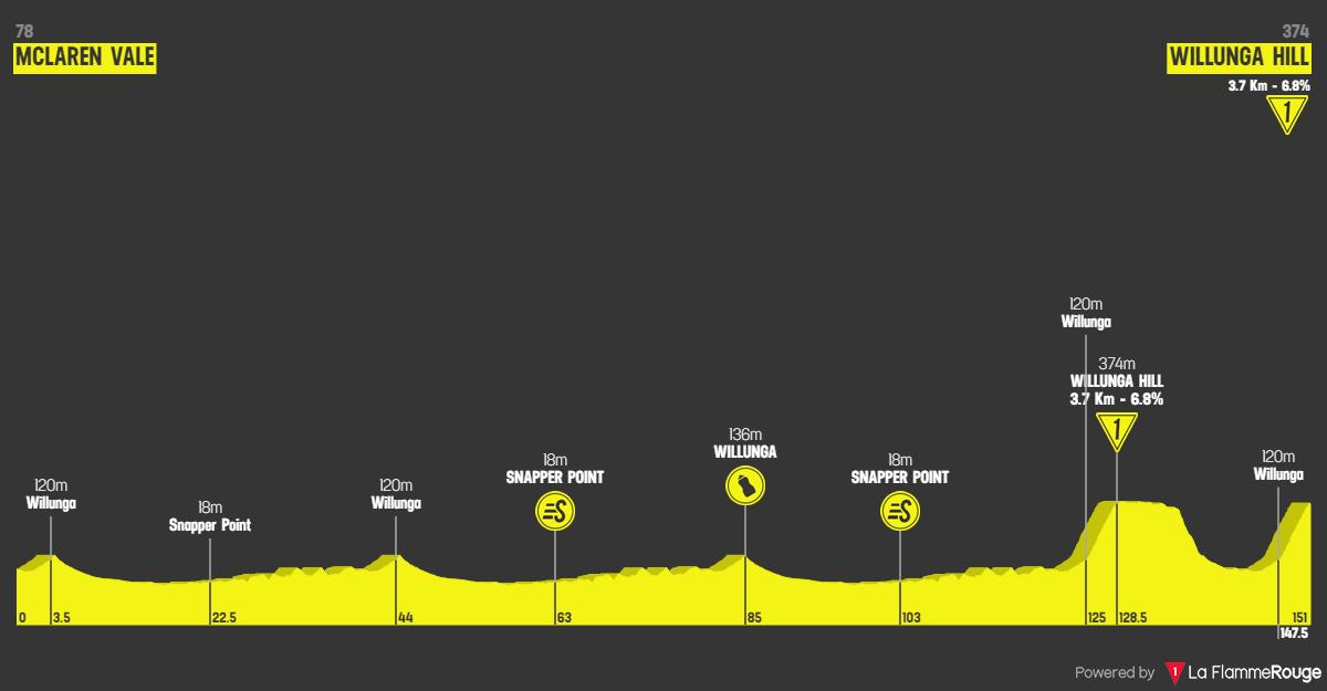 Santos Tour Down Under 2020 - Tappa 6 altimetria